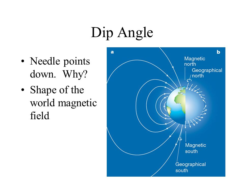Dip Angle Needle points down. Why? Shape of the world magnetic field