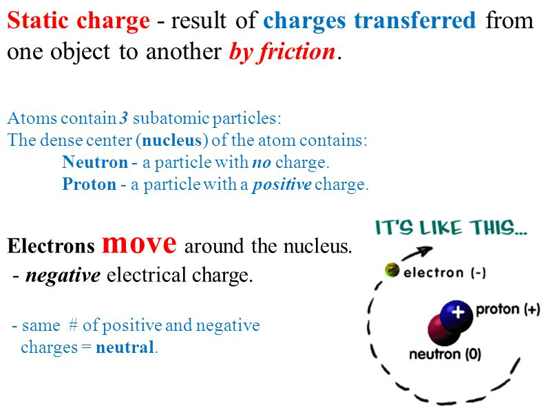 Static charge - result of charges transferred from one object to another by friction. Atoms contain 3 subatomic particles: The dense center (nucleus)