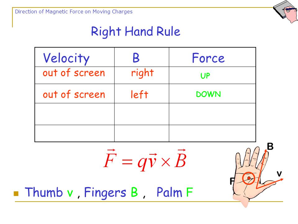 VelocityBForce out of screen right Right Hand Rule Thumb v, Fingers B, Palm F Direction of Magnetic Force on Moving Charges v B F UP