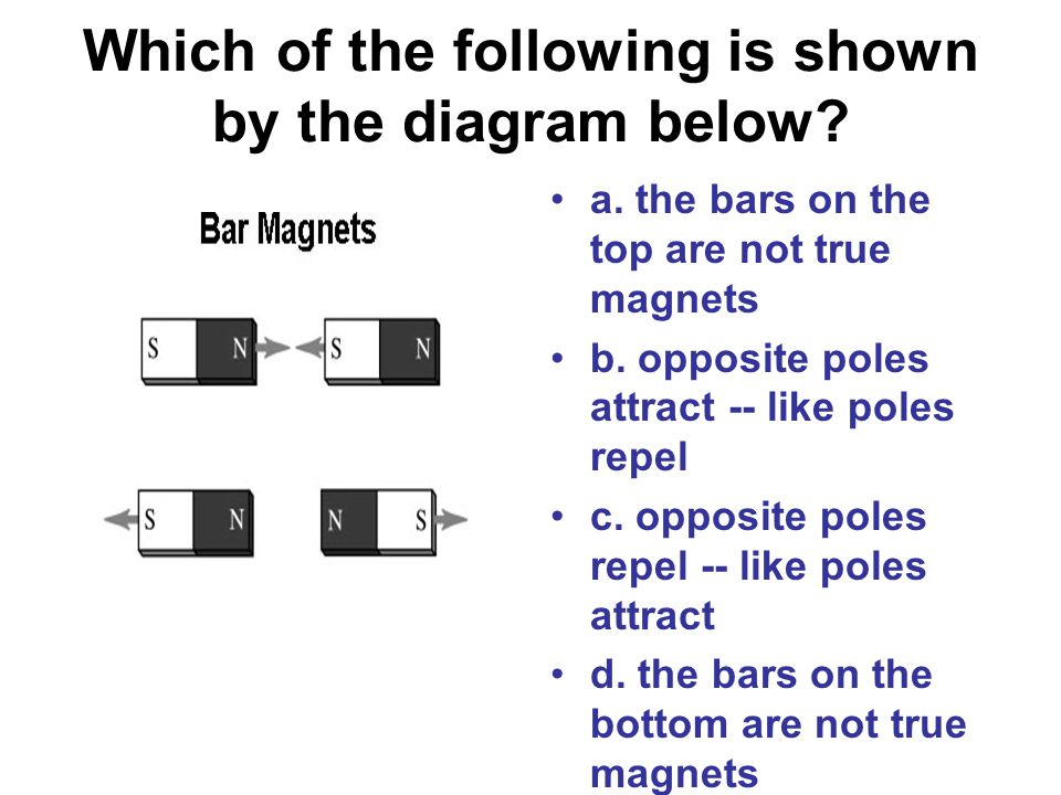 Which of the following is shown by the diagram below.