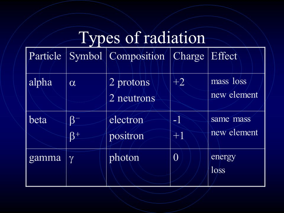 Types of radiation ParticleSymbolCompositionChargeEffect alpha  2 protons 2 neutrons +2 mass loss new element beta  electron positron +1 same
