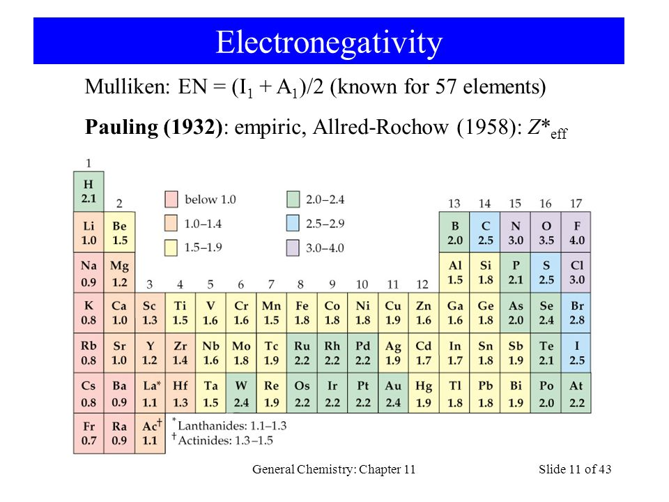 General Chemistry: Chapter 11Slide 11 of 43 Electronegativity Mulliken: EN = (I 1 + A 1 )/2 (known for 57 elements) Pauling (1932): empiric, Allred-Rochow (1958): Z* eff