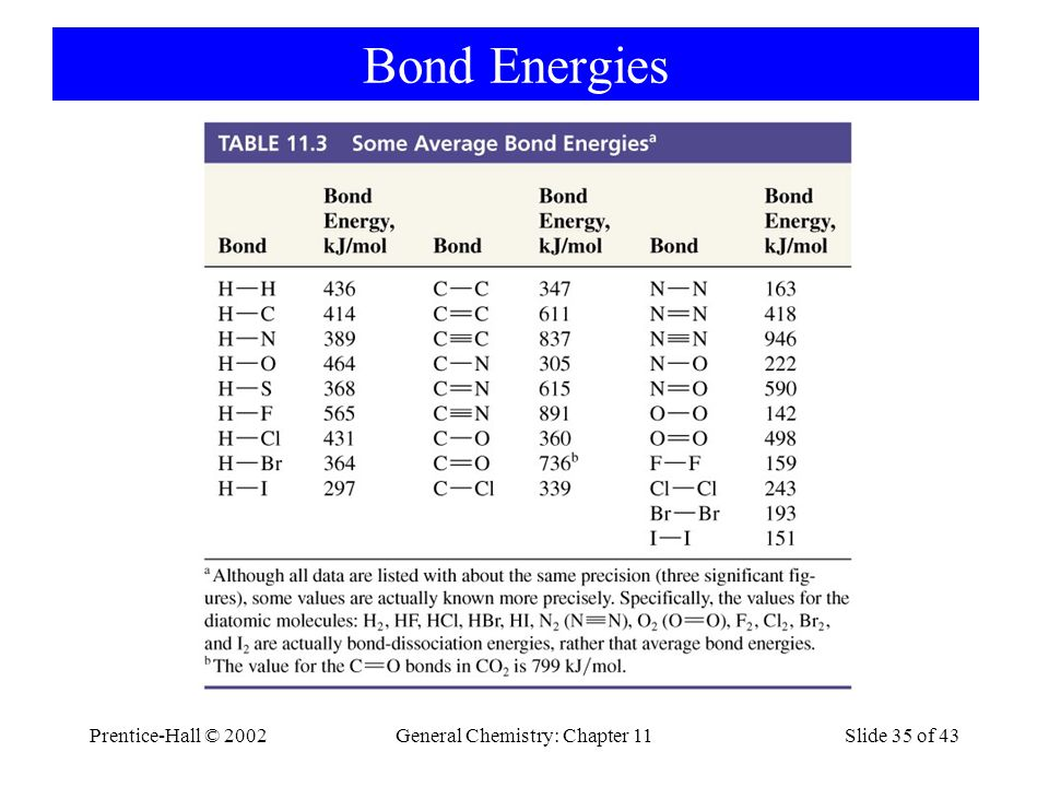Prentice-Hall © 2002General Chemistry: Chapter 11Slide 35 of 43 Bond Energies