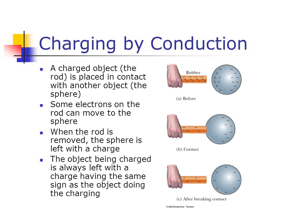 Charging by Conduction A charged object (the rod) is placed in contact with another object (the sphere) Some electrons on the rod can move to the sphere When the rod is removed, the sphere is left with a charge The object being charged is always left with a charge having the same sign as the object doing the charging