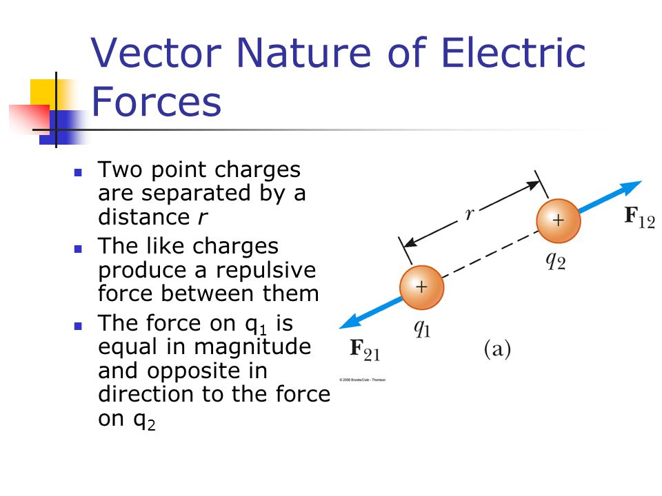 Vector Nature of Electric Forces Two point charges are separated by a distance r The like charges produce a repulsive force between them The force on