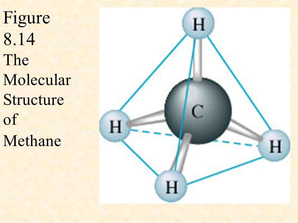 Figure 8.14 The Molecular Structure of Methane