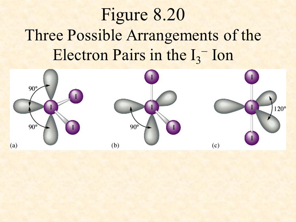 Figure 8.20 Three Possible Arrangements of the Electron Pairs in the I 3 − Ion