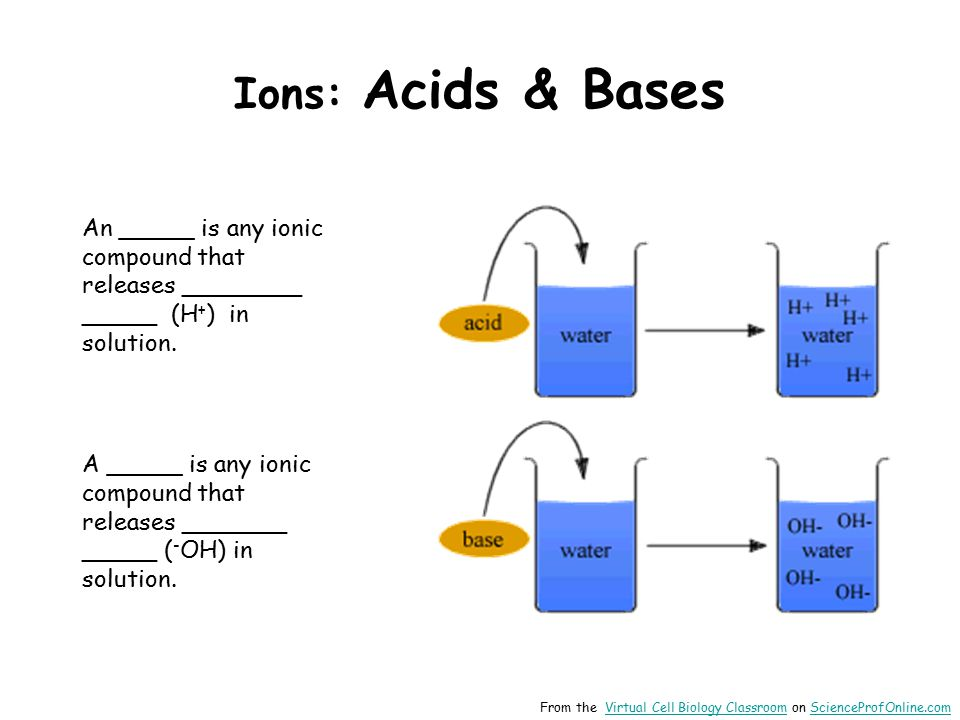 Ions: Acids & Bases An _____ is any ionic compound that releases ________ _____ (H + ) in solution.