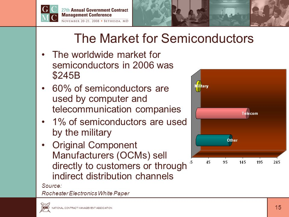 NATIONAL CONTRACT MANAGEMENT ASSOCIATION 15 The Market for Semiconductors The worldwide market for semiconductors in 2006 was $245B 60% of semiconductors are used by computer and telecommunication companies 1% of semiconductors are used by the military Original Component Manufacturers (OCMs) sell directly to customers or through indirect distribution channels Source: Rochester Electronics White Paper