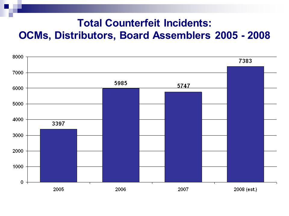 Total Counterfeit Incidents: OCMs, Distributors, Board Assemblers 2005 - 2008