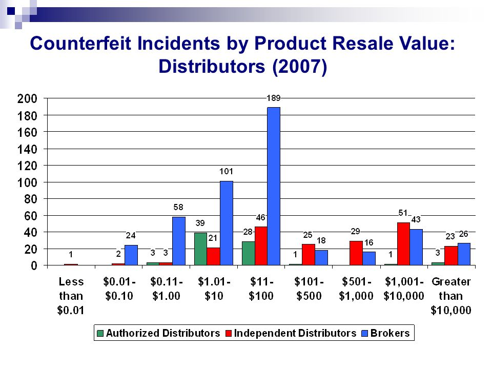 Counterfeit Incidents by Product Resale Value: Distributors (2007)