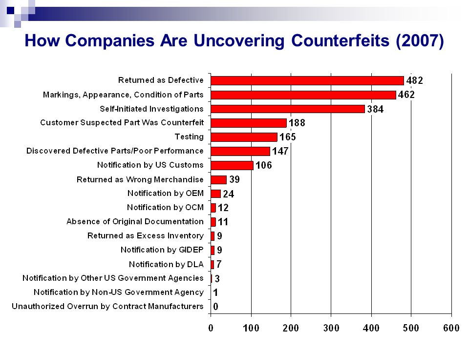 How Companies Are Uncovering Counterfeits (2007)