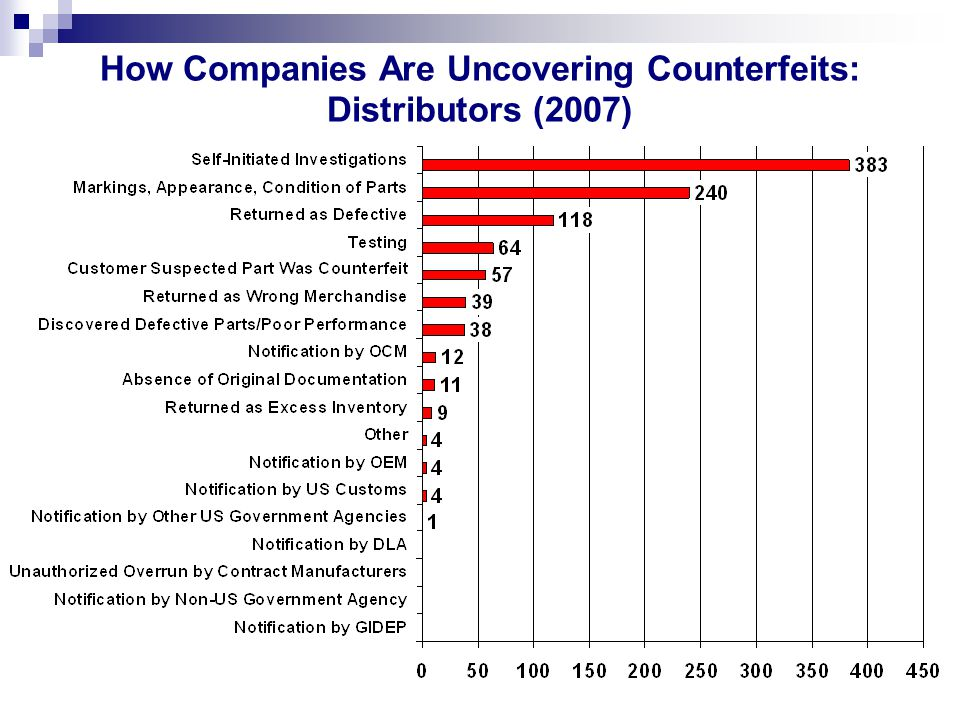 How Companies Are Uncovering Counterfeits: Distributors (2007)
