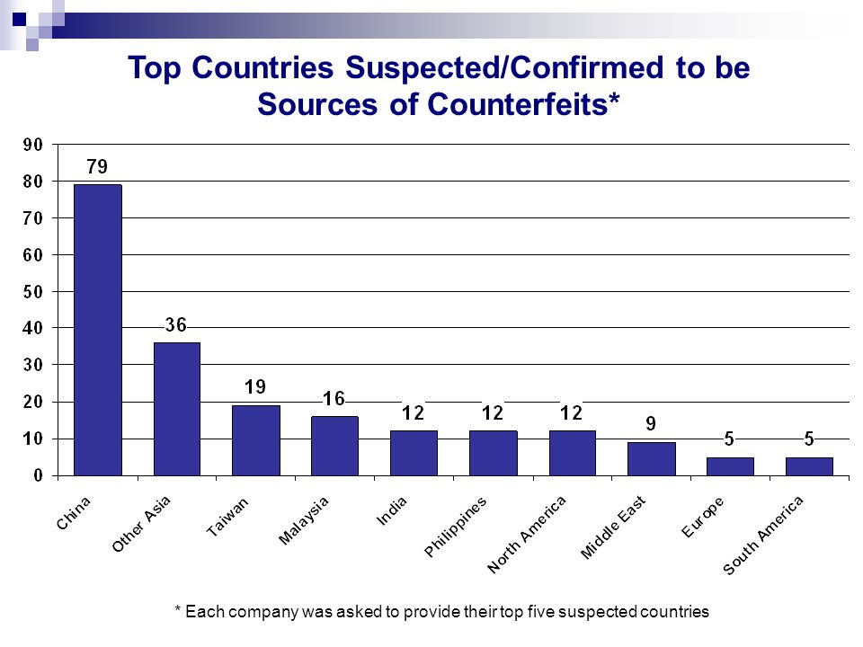 * Each company was asked to provide their top five suspected countries Top Countries Suspected/Confirmed to be Sources of Counterfeits*