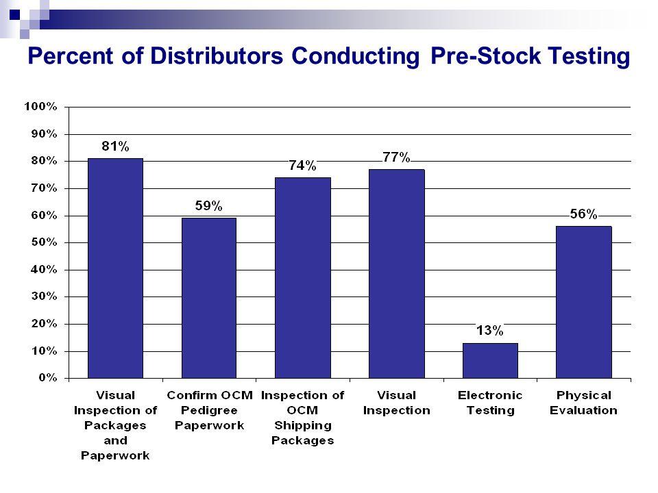 Percent of Distributors Conducting Pre-Stock Testing