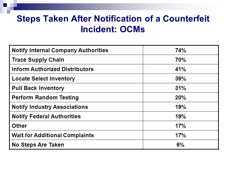 Steps Taken After Notification of a Counterfeit Incident: OCMs Notify Internal Company Authorities74% Trace Supply Chain70% Inform Authorized Distributors41% Locate Select Inventory39% Pull Back Inventory31% Perform Random Testing20% Notify Industry Associations19% Notify Federal Authorities19% Other17% Wait for Additional Complaints17% No Steps Are Taken6%