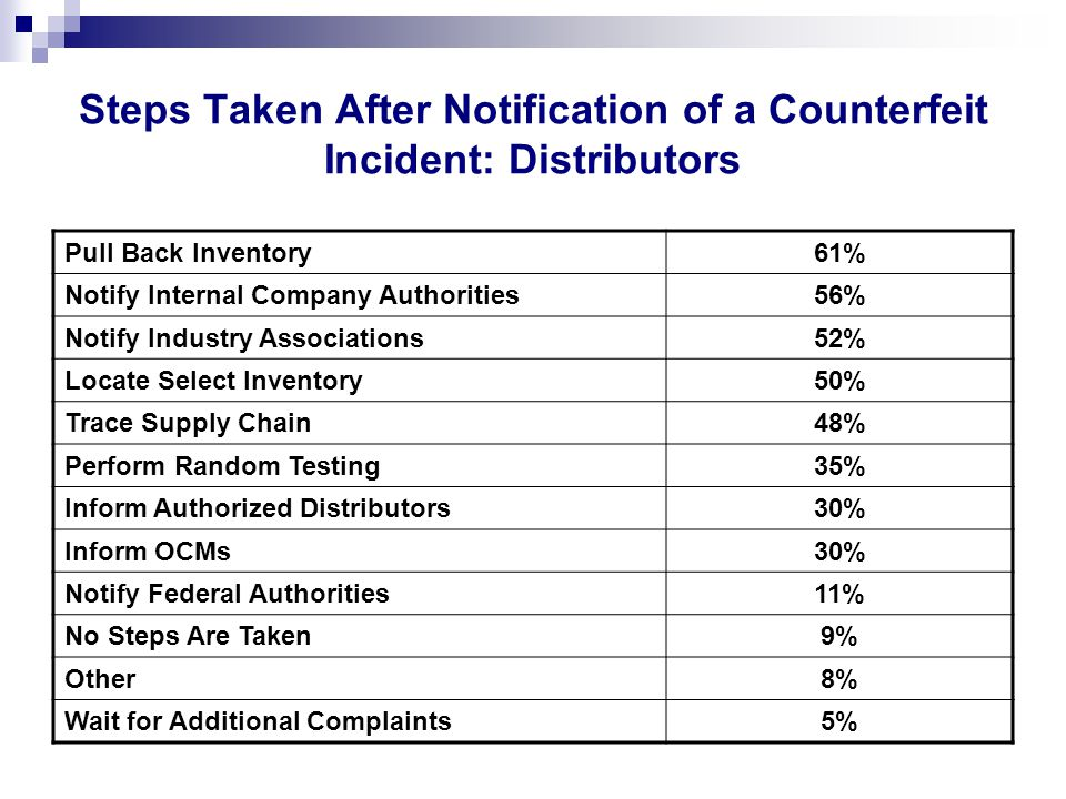 Steps Taken After Notification of a Counterfeit Incident: Distributors Pull Back Inventory61% Notify Internal Company Authorities56% Notify Industry Associations52% Locate Select Inventory50% Trace Supply Chain48% Perform Random Testing35% Inform Authorized Distributors30% Inform OCMs30% Notify Federal Authorities11% No Steps Are Taken9% Other8% Wait for Additional Complaints5%