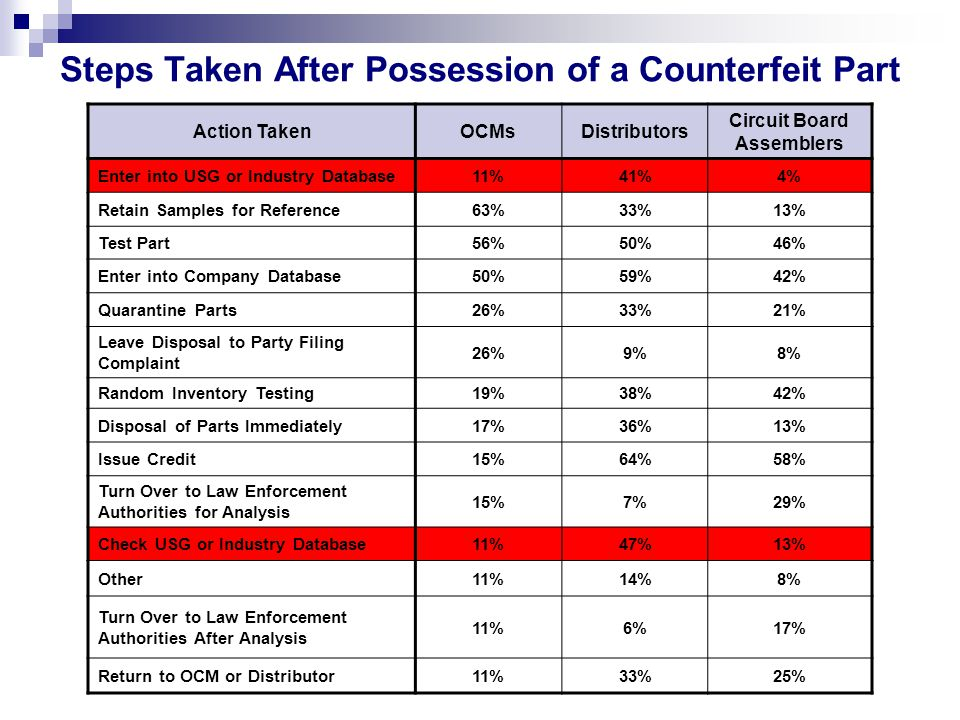 Steps Taken After Possession of a Counterfeit Part Action TakenOCMsDistributors Circuit Board Assemblers Enter into USG or Industry Database11%41%4% Retain Samples for Reference63%33%13% Test Part56%50%46% Enter into Company Database50%59%42% Quarantine Parts26%33%21% Leave Disposal to Party Filing Complaint 26%9%8% Random Inventory Testing19%38%42% Disposal of Parts Immediately17%36%13% Issue Credit15%64%58% Turn Over to Law Enforcement Authorities for Analysis 15%7%29% Check USG or Industry Database11%47%13% Other11%14%8% Turn Over to Law Enforcement Authorities After Analysis 11%6%17% Return to OCM or Distributor11%33%25%