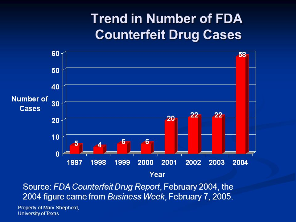 Property of Marv Shepherd, University of Texas Trend in Number of FDA Counterfeit Drug Cases Source: FDA Counterfeit Drug Report, February 2004, the 2
