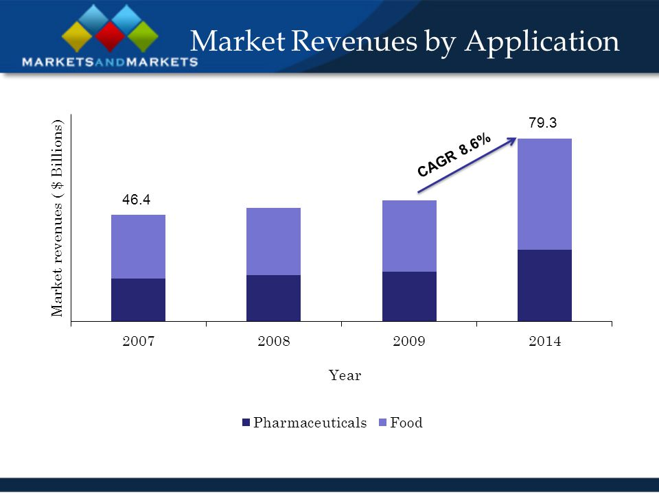 Market Revenues by Application CAGR 8.6% 46.4 79.3