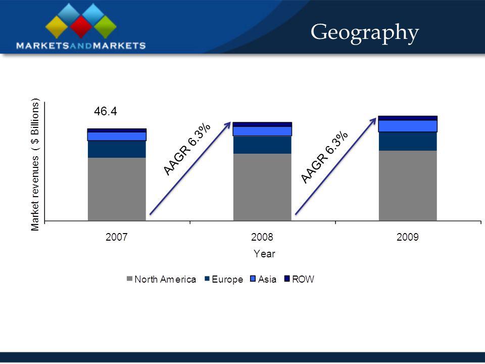 Geography AAGR 6.3% 46.4 AAGR 6.3%