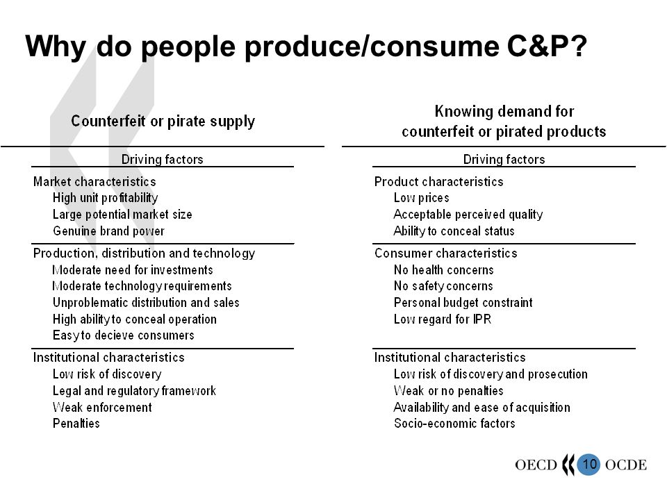 10 Why do people produce/consume C&P