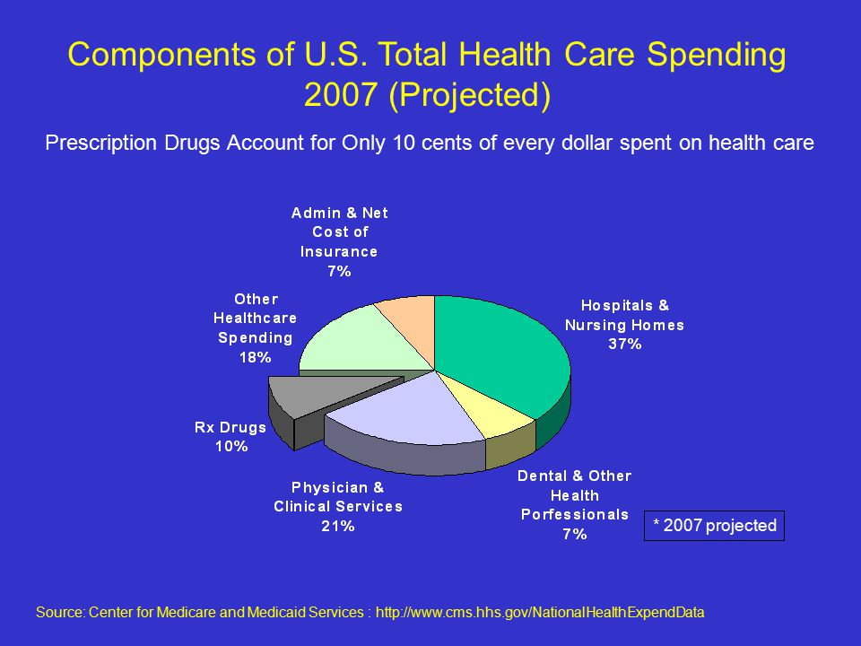 * 2007 projected Components of U.S.