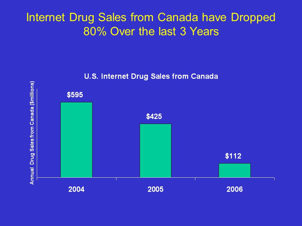 Internet Drug Sales from Canada have Dropped 80% Over the last 3 Years