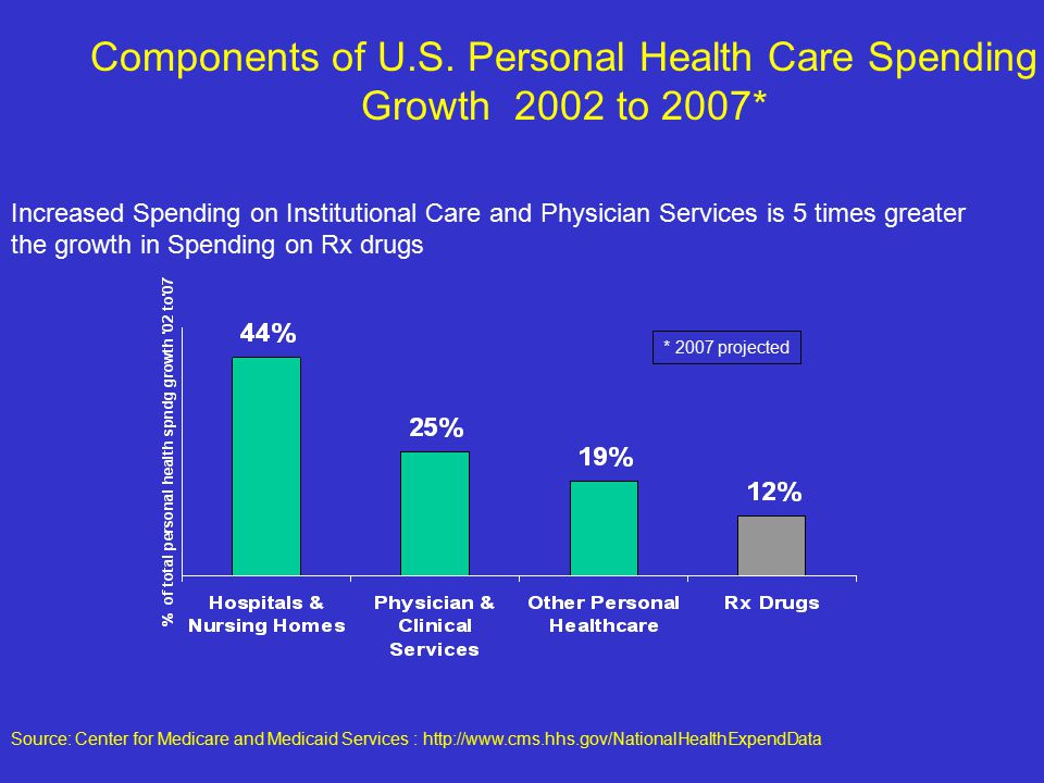 * 2007 projected Increased Spending on Institutional Care and Physician Services is 5 times greater the growth in Spending on Rx drugs Components of U.S.