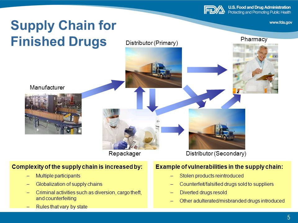 6 Distributor (Primary) Pharmacy Manufacturer Distributor (Secondary) Repackager Complexity of the supply chain is increased by: –Multiple participants –Globalization of supply chains –Criminal activities such as diversion, cargo theft, and counterfeiting –Rules that vary by state Example of vulnerabilities in the supply chain: –Stolen products reintroduced –Counterfeit/falsified drugs sold to suppliers –Diverted drugs resold –Other adulterated/misbranded drugs introduced Supply Chain for Finished Drugs Vulnerabilities/ Threats