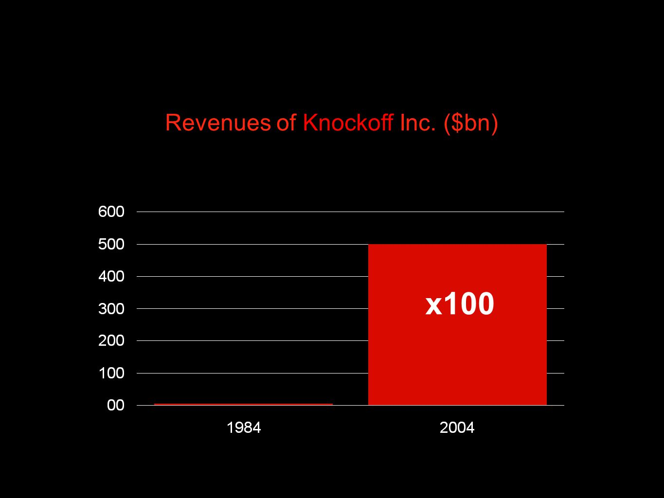 Revenues of Knockoff Inc. ($bn) x100