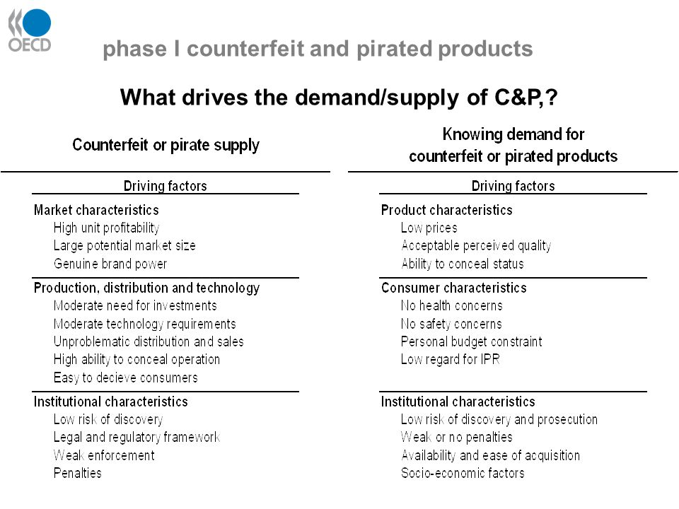 What drives the demand/supply of C&P, phase I counterfeit and pirated products