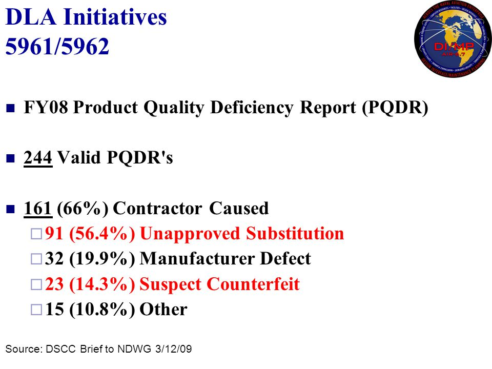 DLA Initiatives 5961/5962 FY08 Product Quality Deficiency Report (PQDR) 244 Valid PQDR's 161 (66%) Contractor Caused  91 (56.4%) Unapproved Substitut