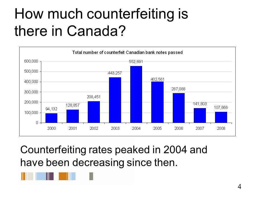 How much counterfeiting is there in Canada.