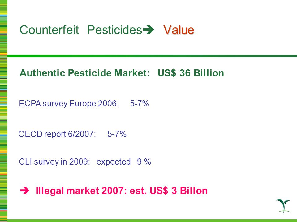 A major source of CF pesticides caused by unregulated trade Solutions: International trade – exporters & importers Transparency in shipping documents Know Your Customer, shipping documents Know Your Supplier, verify China factory Global Goal 2008