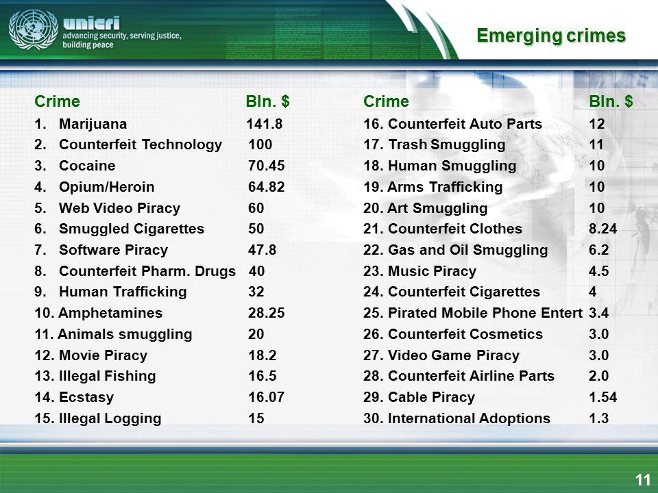 Emerging crimes 11 Crime Bln. $ 1. Marijuana 141.8 2. Counterfeit Technology 100 3. Cocaine 70.45 4. Opium/Heroin 64.82 5. Web Video Piracy 60 6. Smug