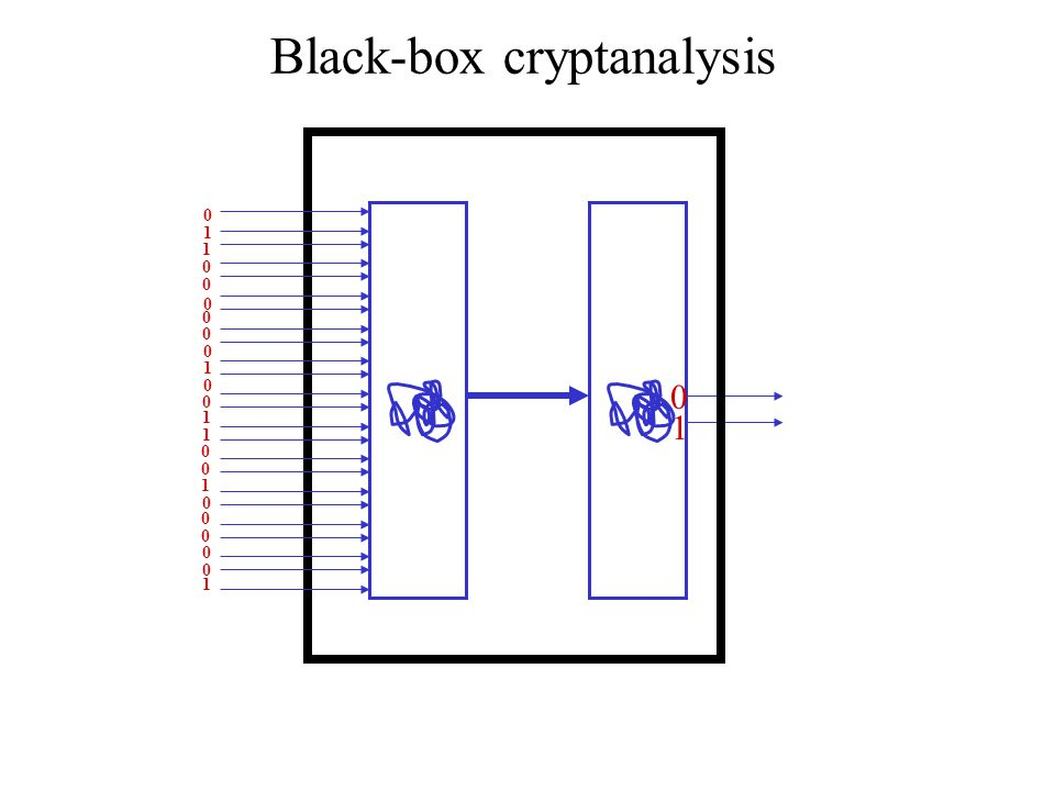 Black-box cryptanalysis 0 1 0 1 1 0 0 0 0 0 0 1 0 0 1 1 0 0 1 0 0 0 0 0 1