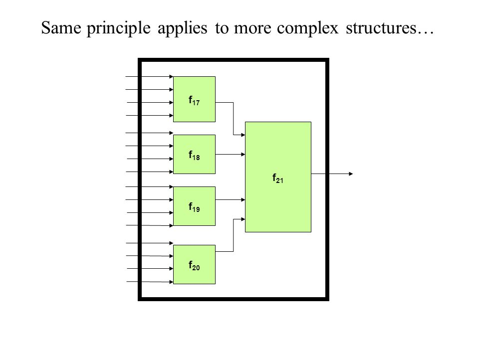 Same principle applies to more complex structures… f 17 f 18 f 19 f 20 f 21