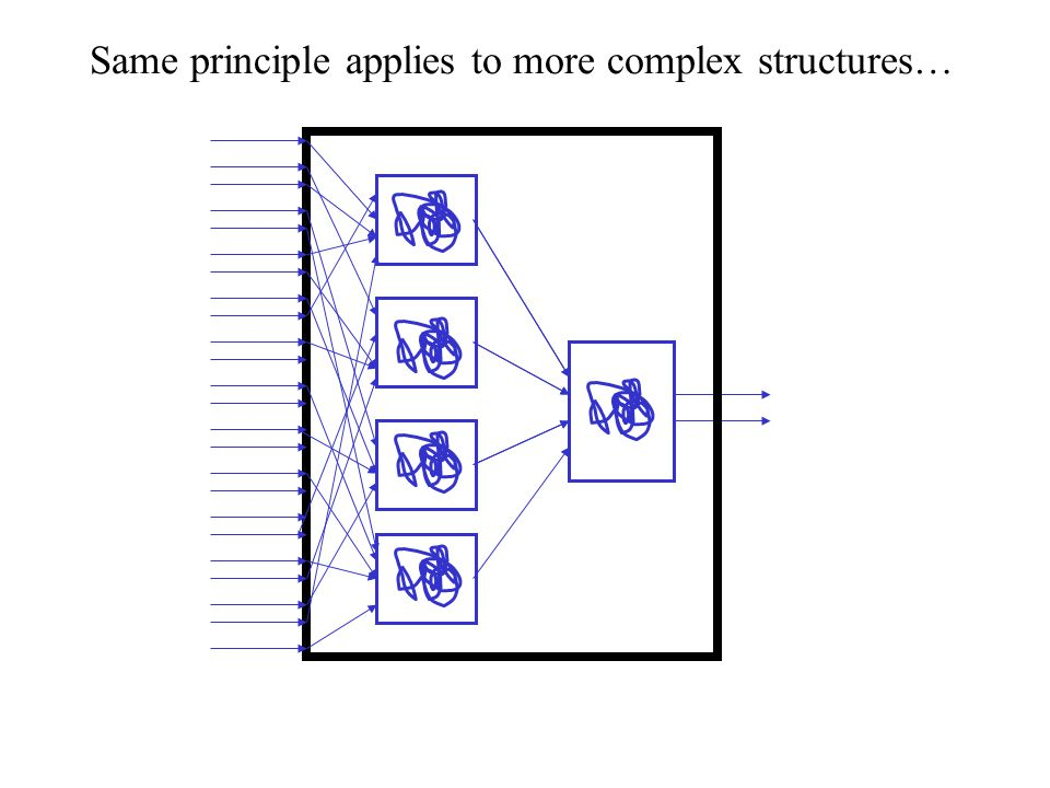 Same principle applies to more complex structures…