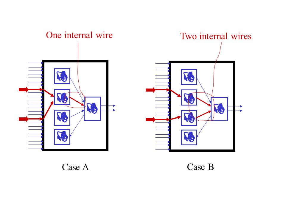 Case A One internal wire Case B Two internal wires