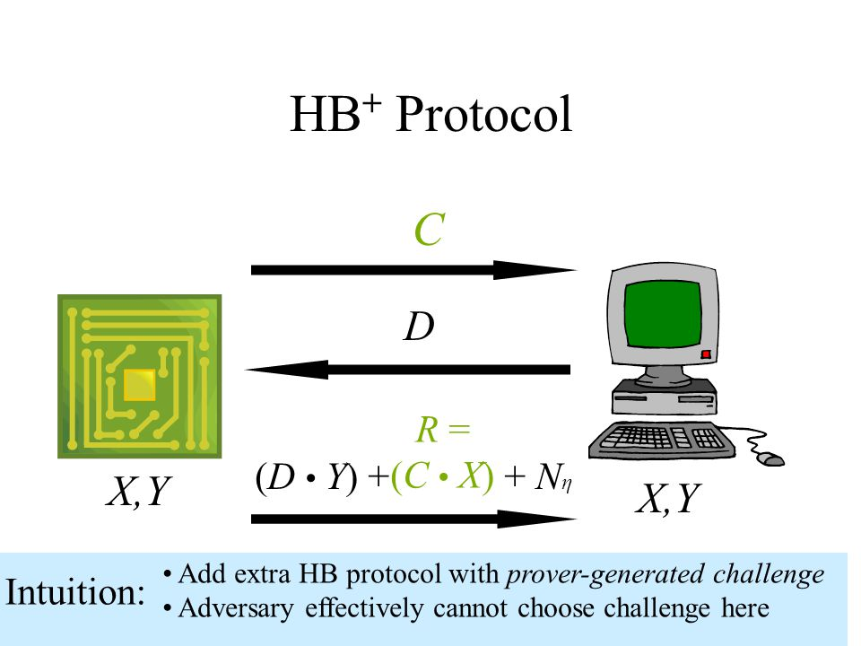 HB + Protocol X,Y D C (D Y) + + N η R = (C X) Intuition: Add extra HB protocol with prover-generated challenge Adversary effectively cannot choose challenge here