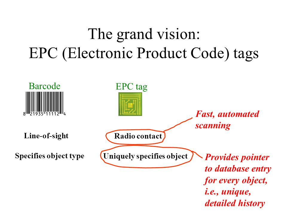 The grand vision: EPC (Electronic Product Code) tags Barcode EPC tag Line-of-sight Radio contact Specifies object type Uniquely specifies object Fast, automated scanning Provides pointer to database entry for every object, i.e., unique, detailed history