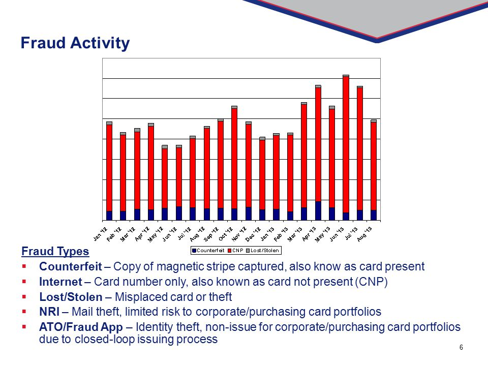 6 Fraud Activity Fraud Types  Counterfeit – Copy of magnetic stripe captured, also know as card present  Internet – Card number only, also known as