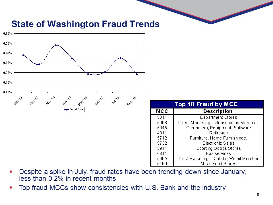 8 State of Washington Fraud Trends  Despite a spike in July, fraud rates have been trending down since January, less than 0.2% in recent months  Top