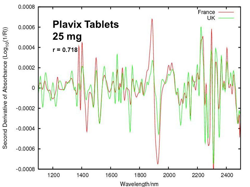 Plavix Tablets 25 mg r = 0.718