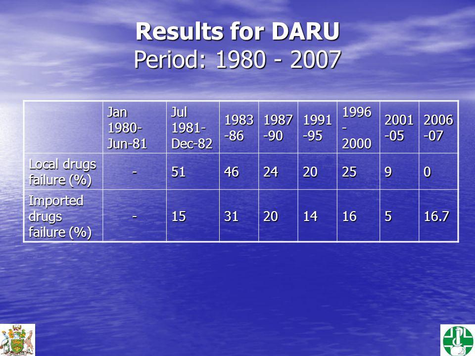 Results for DARU Period: 1980 - 2007 Jan 1980- Jun-81 Jul 1981- Dec-82 1983 -86 1987 -90 1991 -95 1996 - 2000 2001 -05 2006 -07 Local drugs failure (%) -514624202590 Imported drugs failure (%) -1531201416516.7
