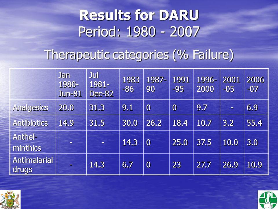 Results for DARU Period: 1980 - 2007 Jan 1980- Jun-81 Jul 1981- Dec-82 1983 -86 1987- 90 1991 -95 1996- 2000 2001 -05 2006 -07 Analgesics20.031.39.1009.7-6.9 Antibiotics14.931.530.026.218.410.73.255.4 Anthel-minthics--14.3025.037.510.03.0 Antimalarial drugs -14.36.702327.726.910.9 Therapeutic categories (% Failure)