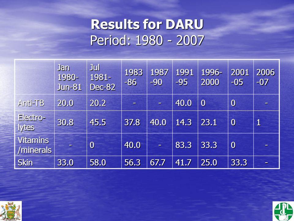 Results for DARU Period: 1980 - 2007 Jan 1980- Jun-81 Jul 1981- Dec-82 1983 -86 1987 -90 1991 -95 1996- 2000 2001 -05 2006 -07 Anti-TB20.020.2--40.000- Electro- lytes 30.845.537.840.014.323.101 Vitamins /minerals -040.0-83.333.30- Skin33.058.056.367.741.725.033.3-