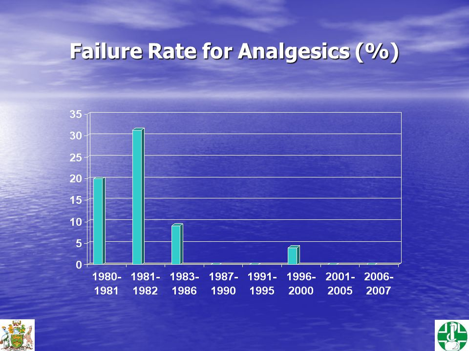Failure Rate for Analgesics (%)