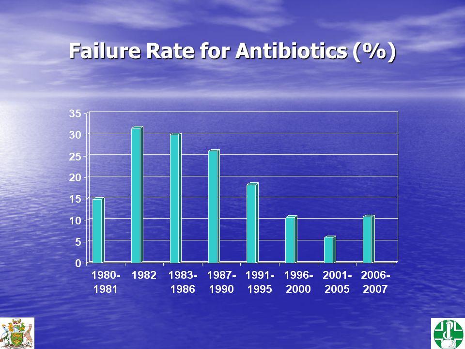 Failure Rate for Antibiotics (%)
